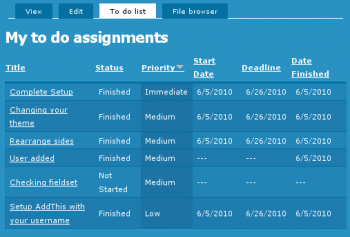 My to do assignments from the To Do List module. Each User has such a list of assignments.